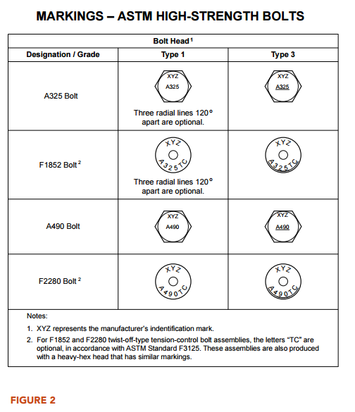 bolt grade markings and strength chart pdf