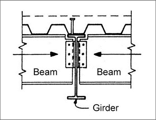 Composite Beams in Building Structures