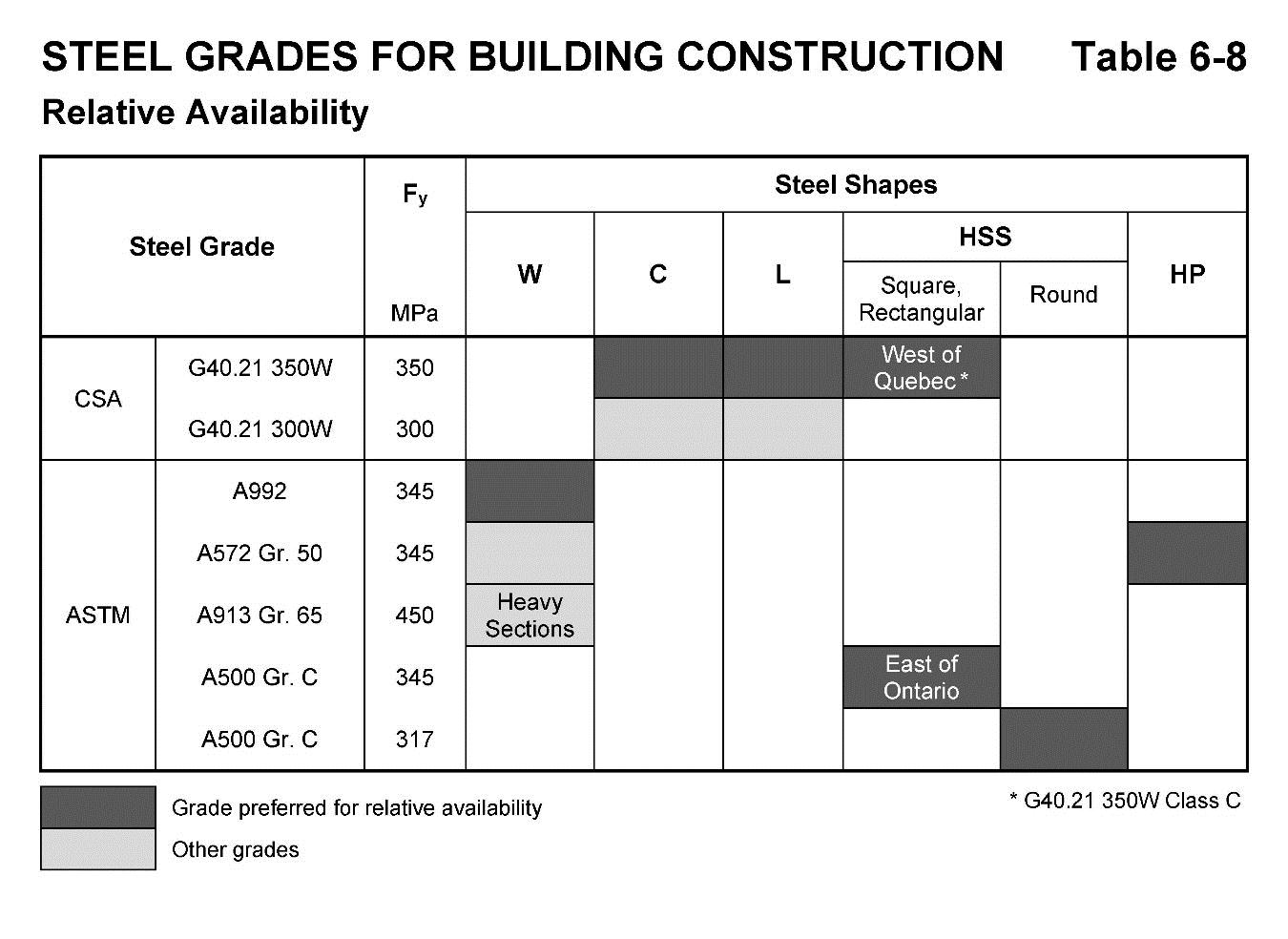 Availability of structural steel in canada cisc icca for Table 6 handbook 44